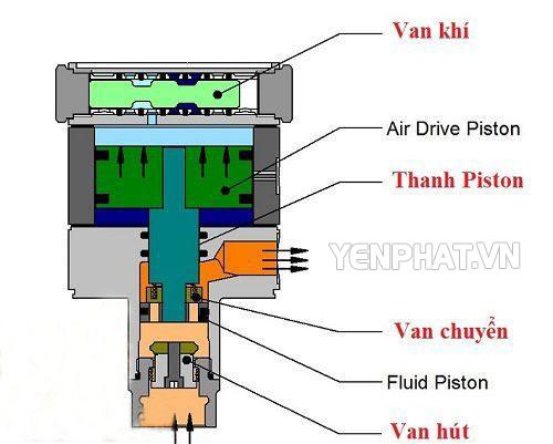 Cấu tạo của rơ-le tự ngắt máy rửa xe cao áp